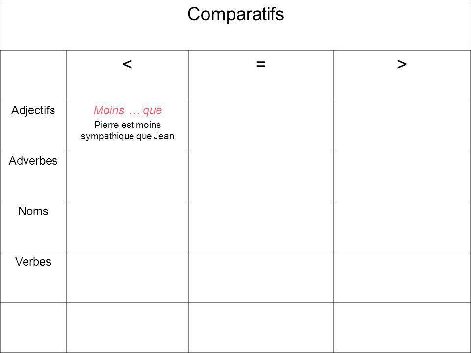 Comparatifs <=> AdjectifsMoins … que Pierre est moins sympathique que Jean Adverbes Noms Verbes