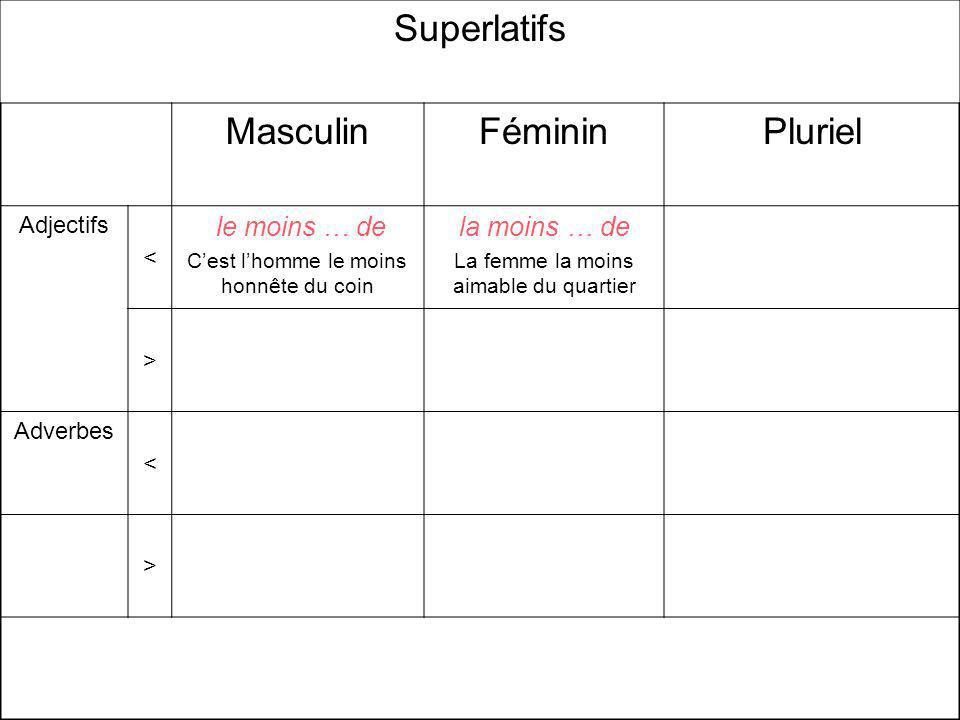 Superlatifs MasculinFémininPluriel Adjectifs < le moins … de Cest lhomme le moins honnête du coin la moins … de La femme la moins aimable du quartier > Adverbes < >