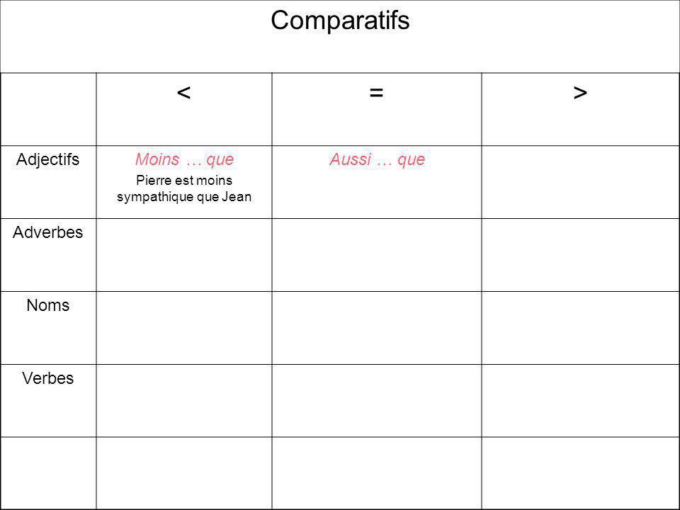 Comparatifs <=> AdjectifsMoins … que Pierre est moins sympathique que Jean Aussi … que Adverbes Noms Verbes