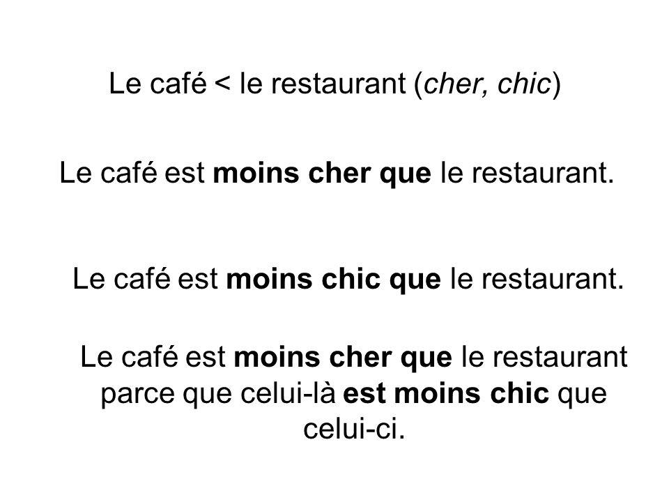 Le café < le restaurant (cher, chic) Le café est moins cher que le restaurant. Le café est moins chic que le restaurant. Le café est moins cher que le