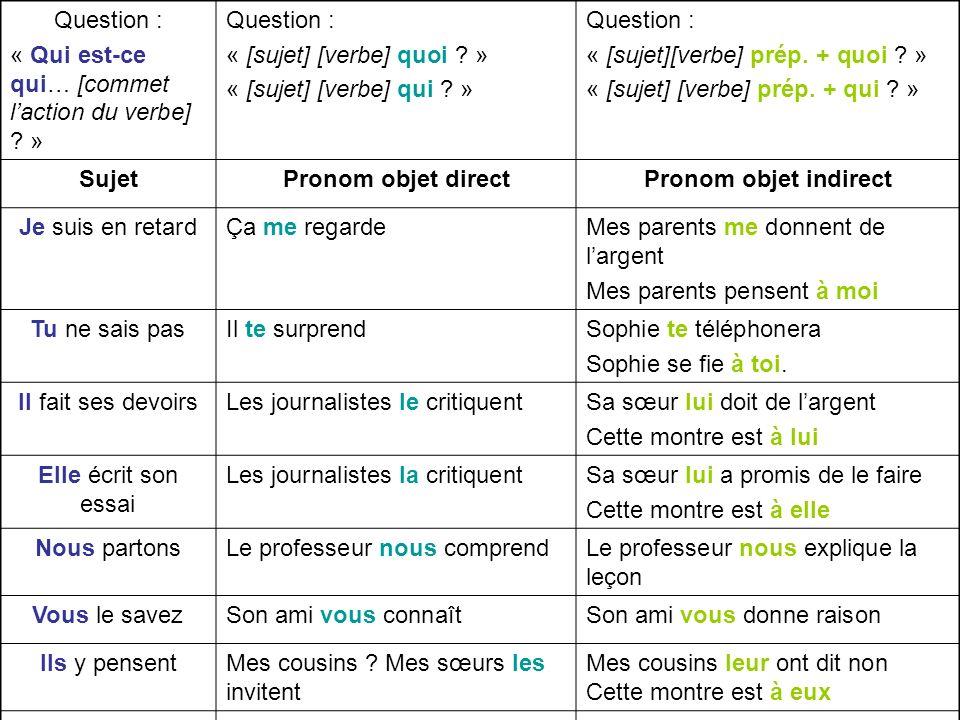 Question : « Qui est-ce qui… [commet laction du verbe] ? » Question : « [sujet] [verbe] quoi ? » « [sujet] [verbe] qui ? » Question : « [sujet][verbe]