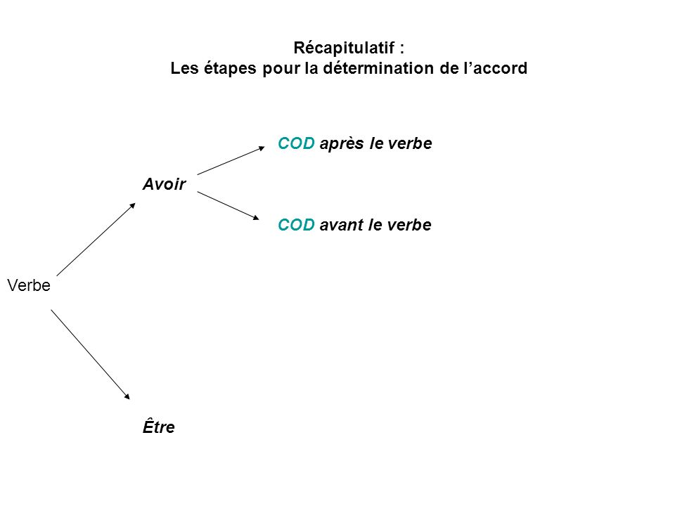 Récapitulatif : Les étapes pour la détermination de laccord COD après le verbe Avoir COD avant le verbe Verbe Être
