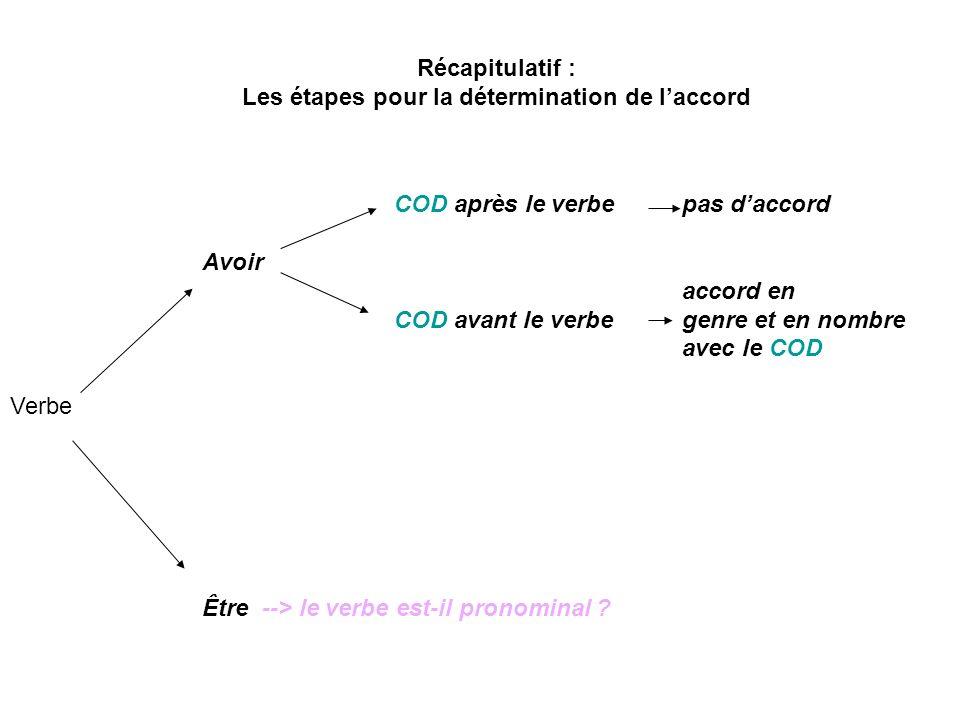 Récapitulatif : Les étapes pour la détermination de laccord COD après le verbe pas daccord Avoir accord en COD avant le verbegenre et en nombre avec l