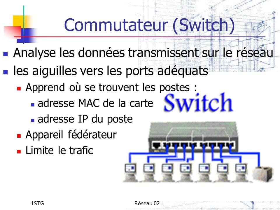 1STGRéseau 02 Commutateur (Switch) Analyse les données transmissent sur le réseau les aiguilles vers les ports adéquats Apprend où se trouvent les pos