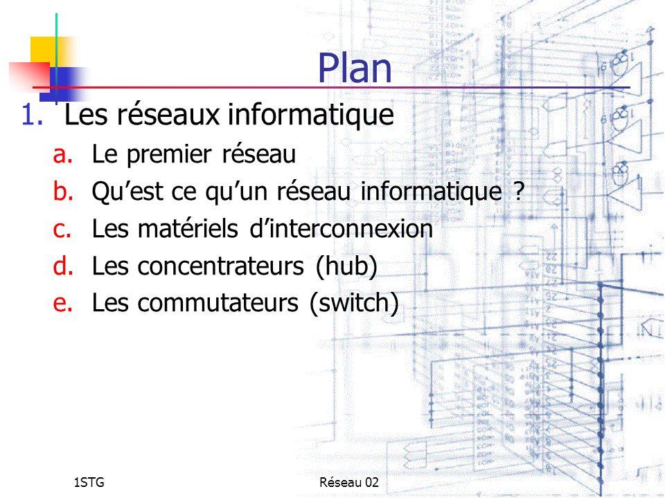 1STGRéseau 02 Plan 1.Les réseaux informatique a.Le premier réseau b.Quest ce quun réseau informatique ? c.Les matériels dinterconnexion d.Les concentr