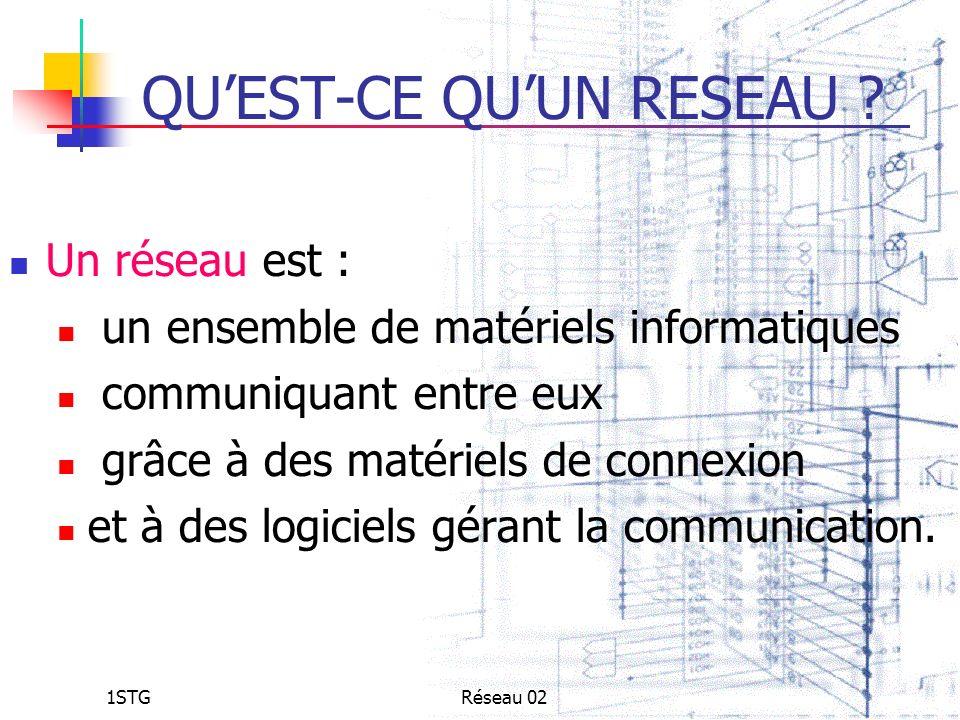 1STGRéseau 02 QUEST-CE QUUN RESEAU ? Un réseau est : un ensemble de matériels informatiques communiquant entre eux grâce à des matériels de connexion