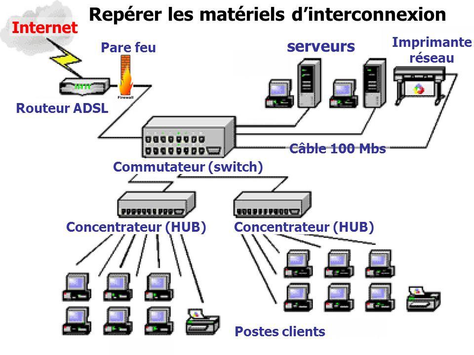 1STGRéseau 02 serveurs Imprimante réseau Internet Routeur ADSL Commutateur (switch) Concentrateur (HUB) Repérer les matériels dinterconnexion Postes c