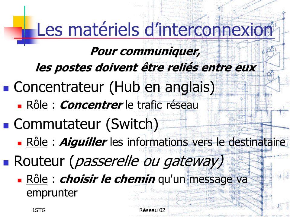 1STGRéseau 02 Les matériels dinterconnexion Pour communiquer, les postes doivent être reliés entre eux Concentrateur (Hub en anglais) Rôle : Concentre