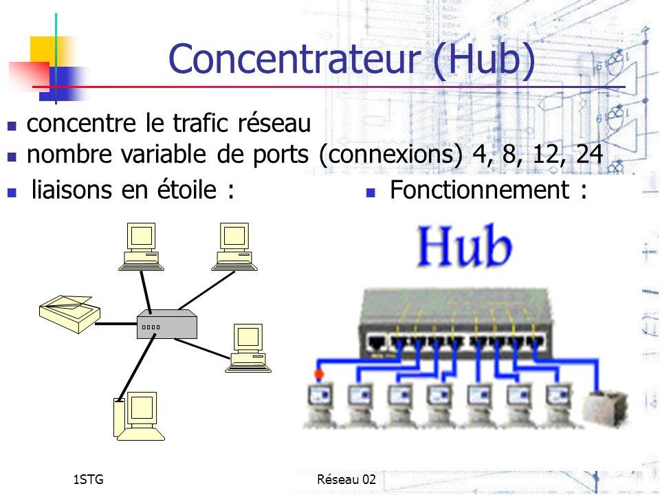 1STGRéseau 02 Concentrateur (Hub) liaisons en étoile : Fonctionnement : concentre le trafic réseau nombre variable de ports (connexions) 4, 8, 12, 24
