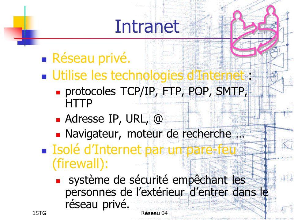 1STGRéseau 04 Intranet Réseau privé. Utilise les technologies dInternet : protocoles TCP/IP, FTP, POP, SMTP, HTTP Adresse IP, URL, @ Navigateur, moteu