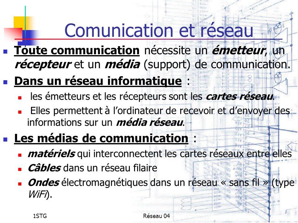 1STGRéseau 04 Comunication et réseau Toute communication nécessite un émetteur, un récepteur et un média (support) de communication. Dans un réseau in