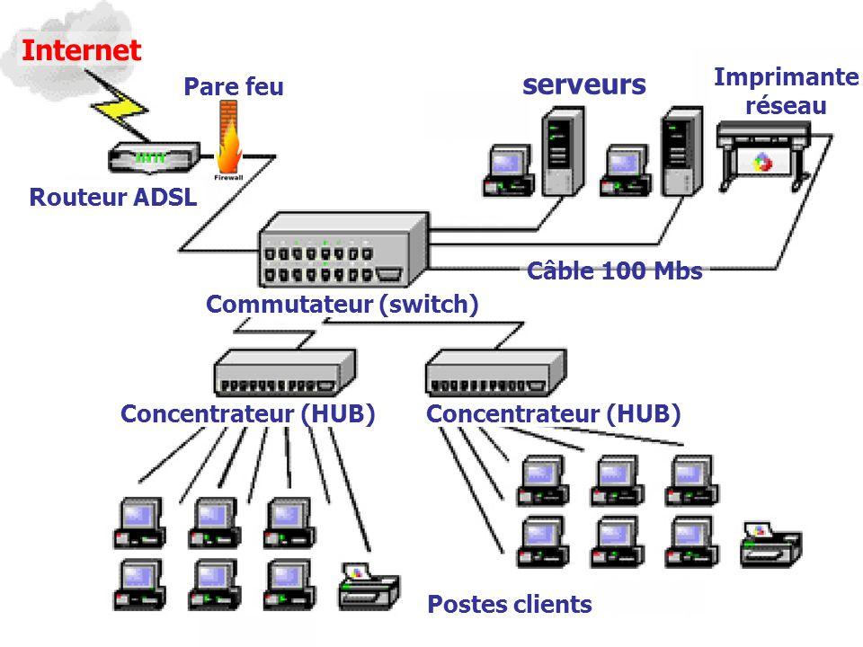1STGRéseau 04 serveurs Imprimante réseau Internet Routeur ADSL Commutateur (switch) Concentrateur (HUB) Postes clients Câble 100 Mbs Pare feu