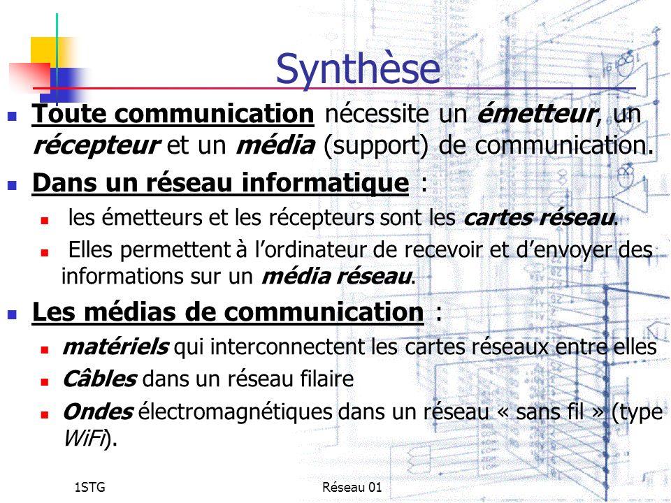 1STGRéseau 01 Synthèse Toute communication nécessite un émetteur, un récepteur et un média (support) de communication. Dans un réseau informatique : l