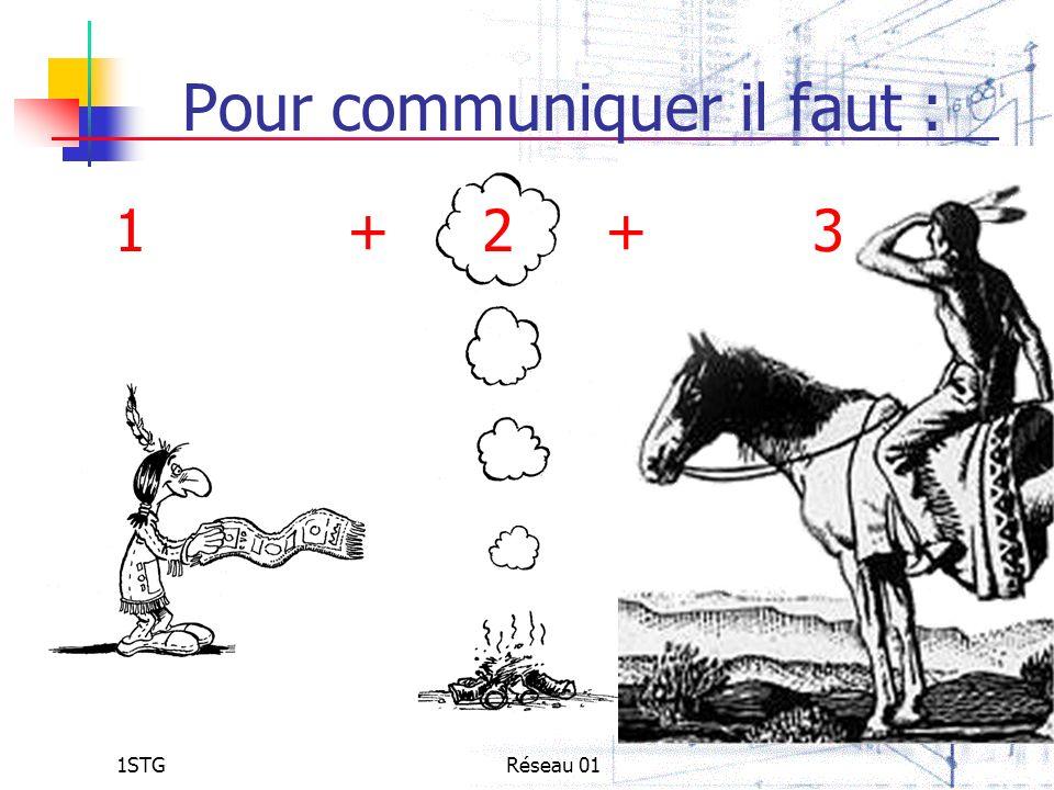 1STGRéseau 01 Pour communiquer il faut : 1 + 2 + 3