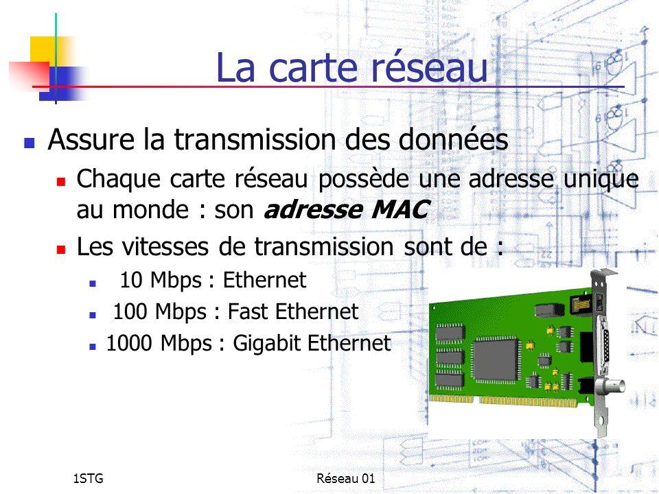 1STGRéseau 01 La carte réseau Assure la transmission des données Chaque carte réseau possède une adresse unique au monde : son adresse MAC Les vitesse