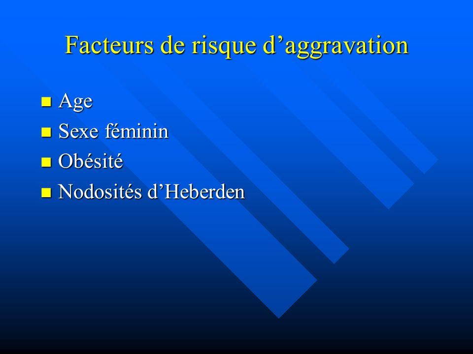 Facteurs de risque daggravation Age Age Sexe féminin Sexe féminin Obésité Obésité Nodosités dHeberden Nodosités dHeberden