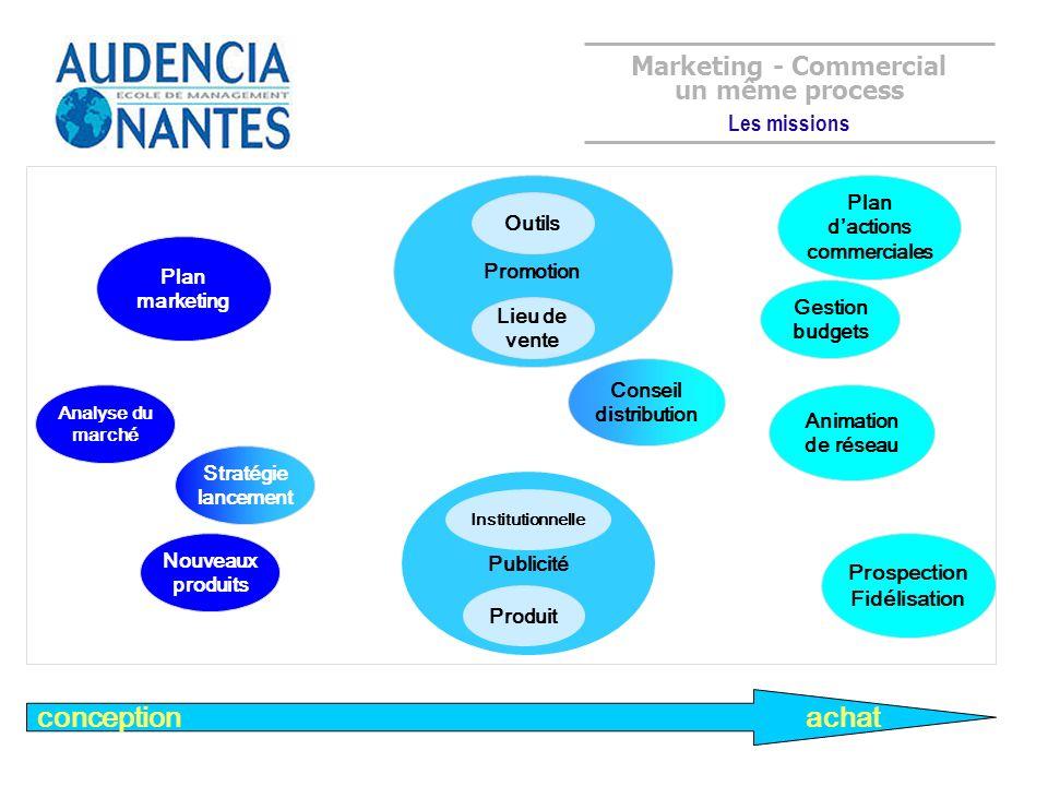 Analyse du marché conception Promotion Stratégie lancement Plan marketing Animation de réseau Prospection Fidélisation Nouveaux produits Conseil distr