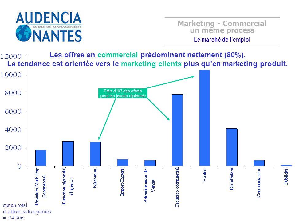 Les offres en commercial prédominent nettement (80%). La tendance est orientée vers le marketing clients plus quen marketing produit. 24% 29% Marketin