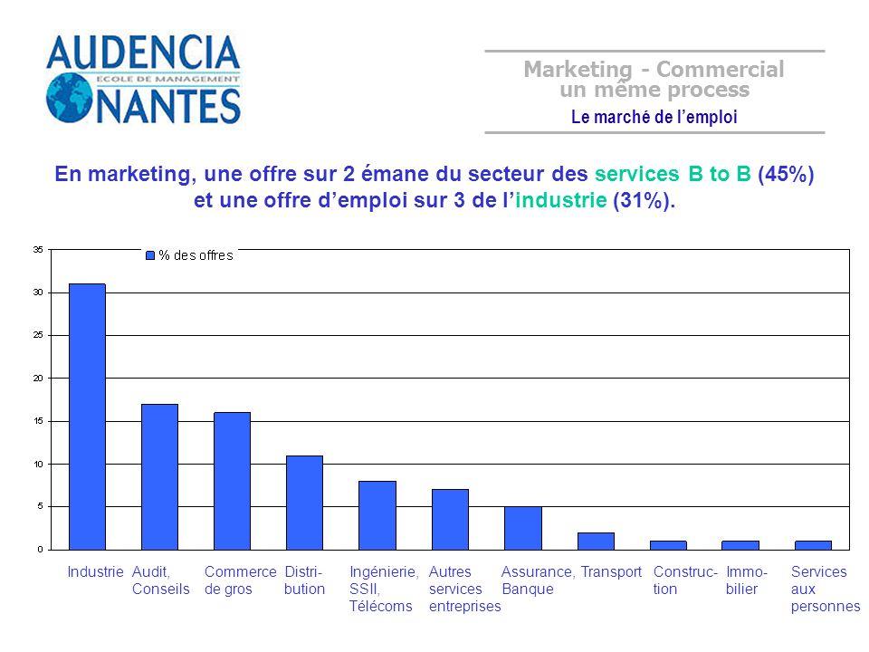 En marketing, une offre sur 2 émane du secteur des services B to B (45%) et une offre demploi sur 3 de lindustrie (31%). IndustrieAudit, Conseils Comm
