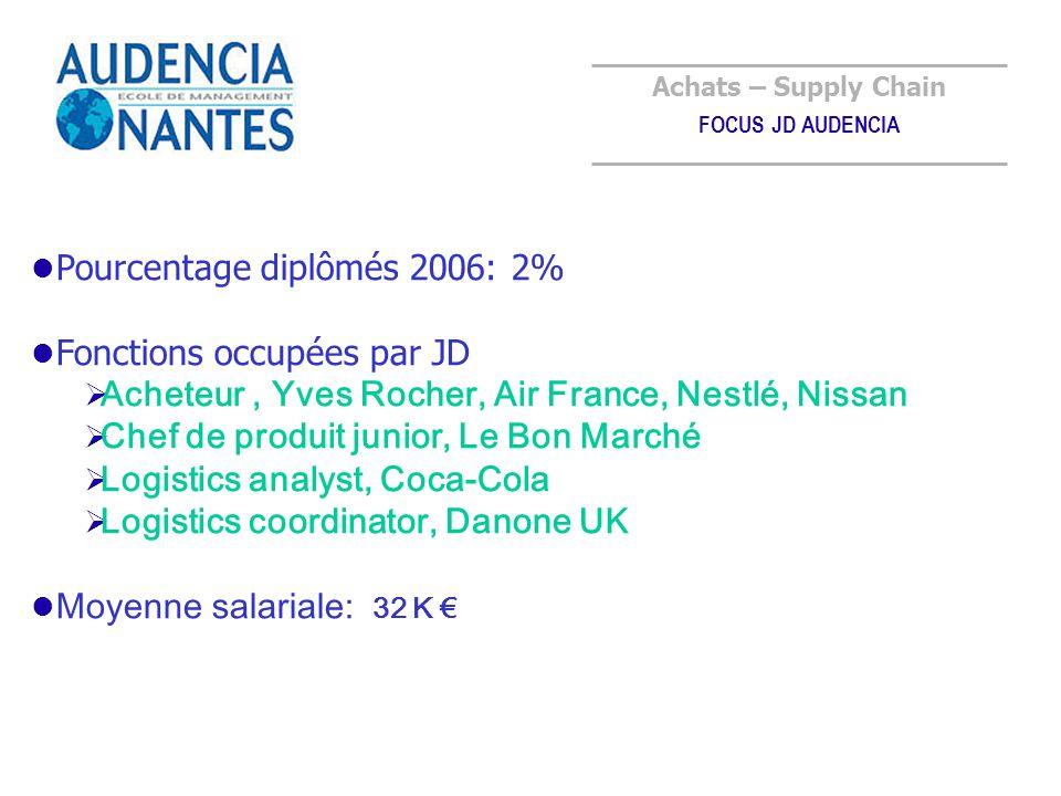Achats – Supply Chain FOCUS JD AUDENCIA Pourcentage diplômés 2006: 2% Fonctions occupées par JD Acheteur, Yves Rocher, Air France, Nestlé, Nissan Chef de produit junior, Le Bon Marché Logistics analyst, Coca-Cola Logistics coordinator, Danone UK Moyenne salariale: 32 K