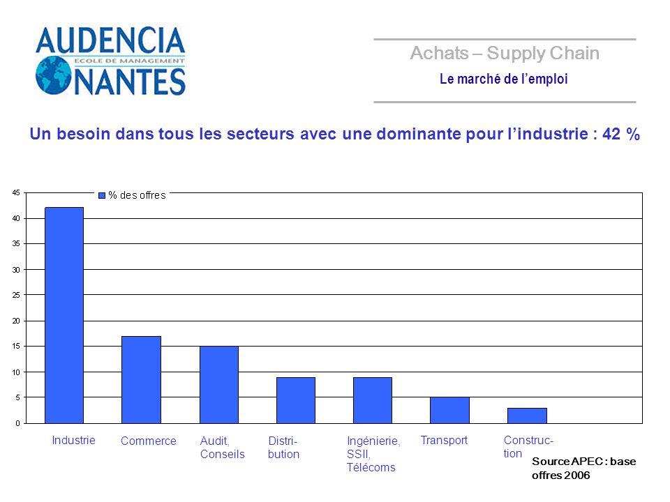 Un besoin dans tous les secteurs avec une dominante pour lindustrie : 42 % Industrie Audit, Conseils CommerceIngénierie, SSII, Télécoms Transport Distri- bution Construc- tion Achats – Supply Chain Le marché de lemploi Source APEC : base offres 2006