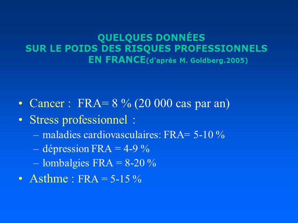 QUELQUES DONNÉES SUR LE POIDS DES RISQUES PROFESSIONNELS EN FRANCE (daprès M. Goldberg.2005) Cancer : FRA= 8 % (20 000 cas par an) Stress professionne