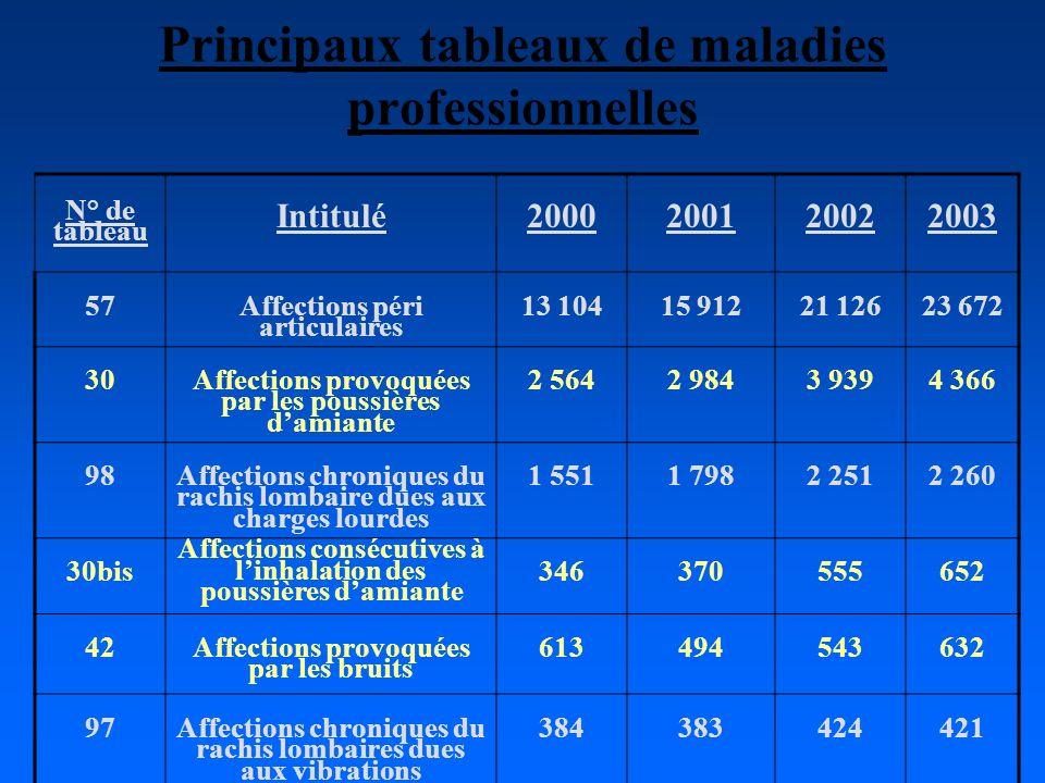 Principaux tableaux de maladies professionnelles N° de tableau Intitulé 2000 200120022003 57 Affections péri articulaires 13 10415 91221 12623 672 30