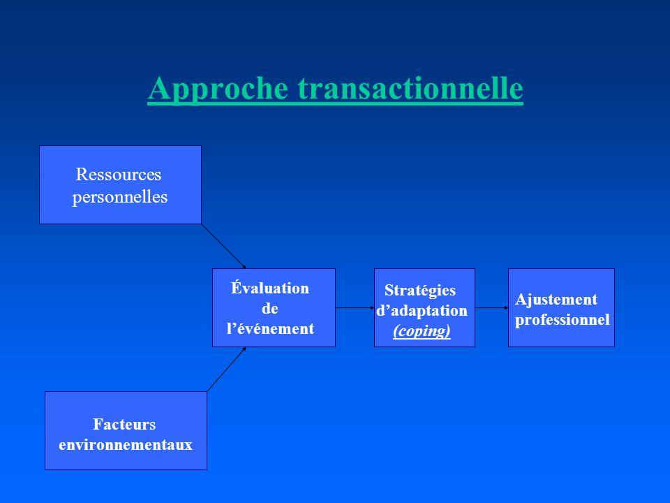 Approche transactionnelle Ressources personnelles Facteurs environnementaux Évaluation de lévénement Stratégies dadaptation (coping) Ajustement profes