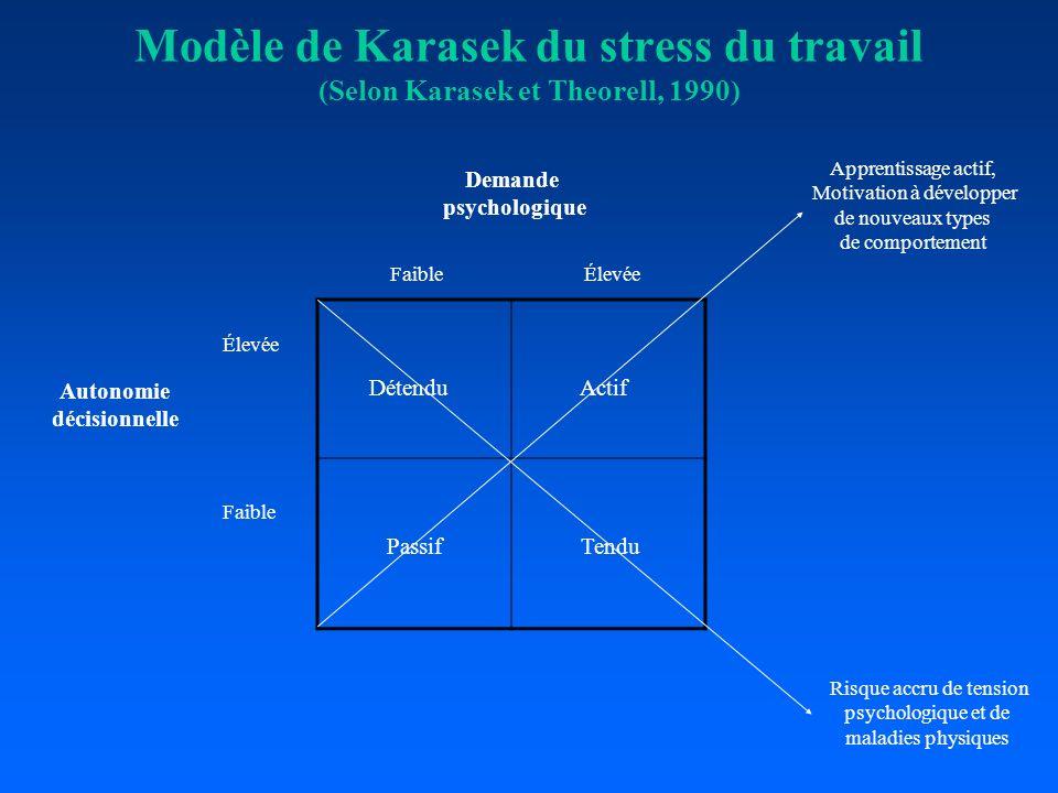 Modèle de Karasek du stress du travail (Selon Karasek et Theorell, 1990) Détendu Actif Passif Tendu FaibleÉlevée Faible Apprentissage actif, Motivatio