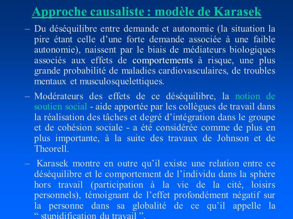 Approche causaliste : modèle de Karasek –Du déséquilibre entre demande et autonomie (la situation la pire étant celle dune forte demande associée à un