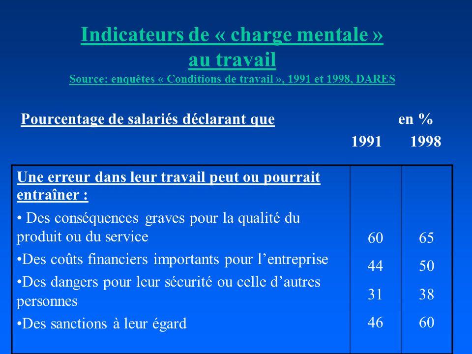 Indicateurs de « charge mentale » au travail Source: enquêtes « Conditions de travail », 1991 et 1998, DARES Pourcentage de salariés déclarant queen %