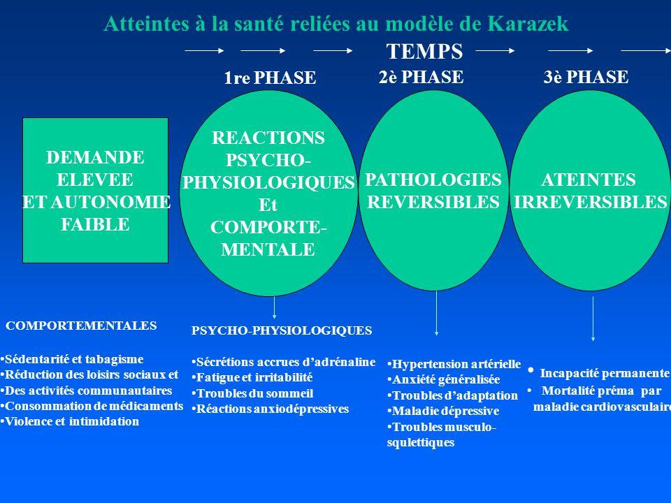 Atteintes à la santé reliées au modèle de Karazek DEMANDE ELEVEE ET AUTONOMIE FAIBLE REACTIONS PSYCHO- PHYSIOLOGIQUES Et COMPORTE- MENTALE PATHOLOGIES