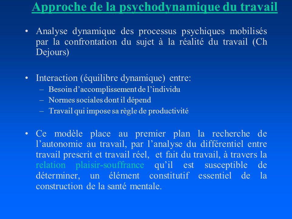 Approche de la psychodynamique du travail Analyse dynamique des processus psychiques mobilisés par la confrontation du sujet à la réalité du travail (