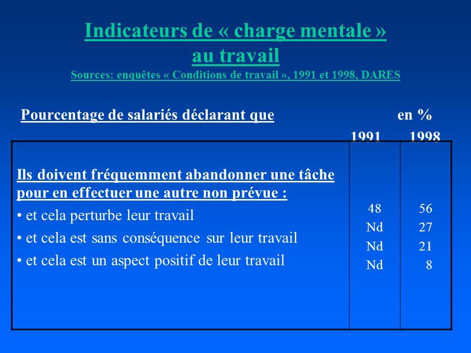 Indicateurs de « charge mentale » au travail Sources: enquêtes « Conditions de travail », 1991 et 1998, DARES Pourcentage de salariés déclarant queen