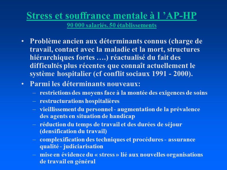 Stress et souffrance mentale à l AP-HP 90 000 salariés. 50 établissements Problème ancien aux déterminants connus (charge de travail, contact avec la