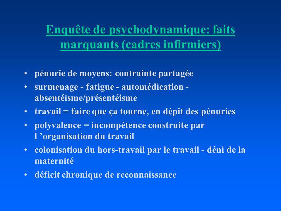 Enquête de psychodynamique: faits marquants (cadres infirmiers) pénurie de moyens: contrainte partagée surmenage - fatigue - automédication - absentéi