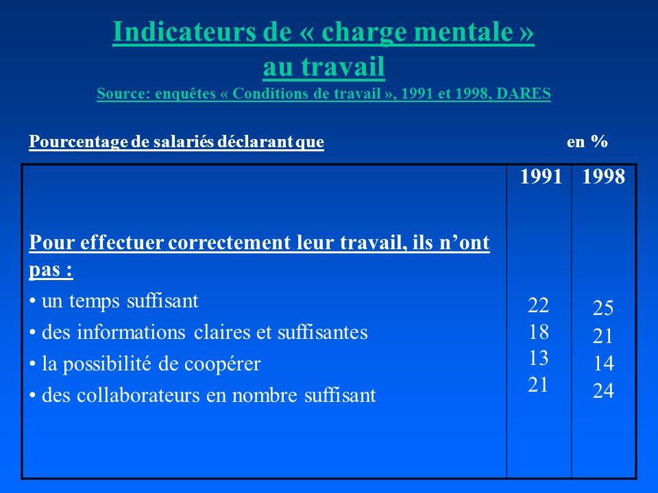 Indicateurs de « charge mentale » au travail Source: enquêtes « Conditions de travail », 1991 et 1998, DARES Pourcentage de salariés déclarant que en