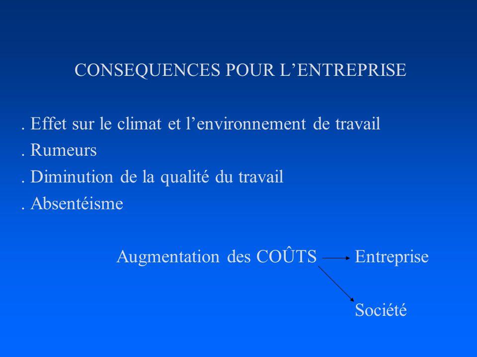 CONSEQUENCES POUR LENTREPRISE. Effet sur le climat et lenvironnement de travail. Rumeurs. Diminution de la qualité du travail. Absentéisme Augmentatio
