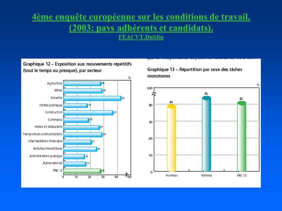 4ème enquête européenne sur les conditions de travail. (2003: pays adhérents et candidats). FEACVT.Dublin