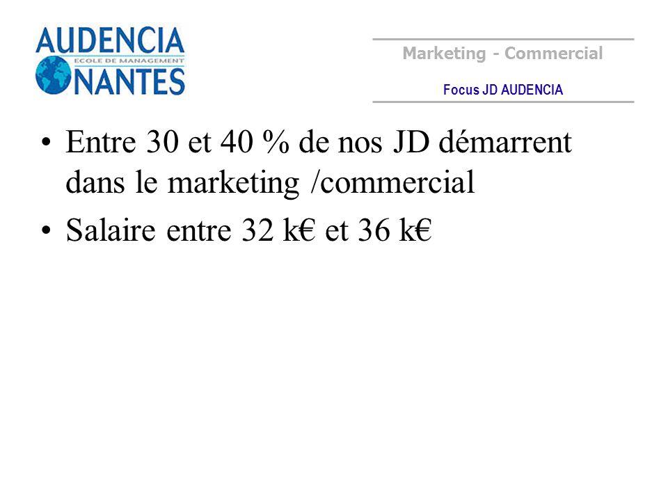 Entre 30 et 40 % de nos JD démarrent dans le marketing /commercial Salaire entre 32 k et 36 k Marketing - Commercial Focus JD AUDENCIA