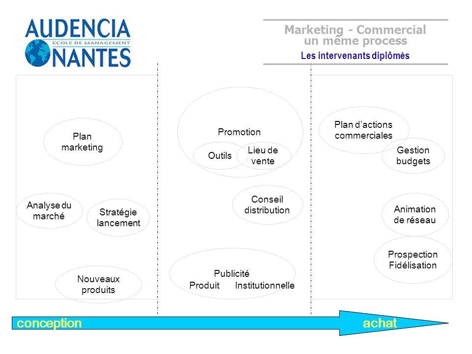 conception achat Analyse du marché Plan marketing Stratégie lancement Nouveaux produits Animation de réseau Prospection Fidélisation Plan dactions com