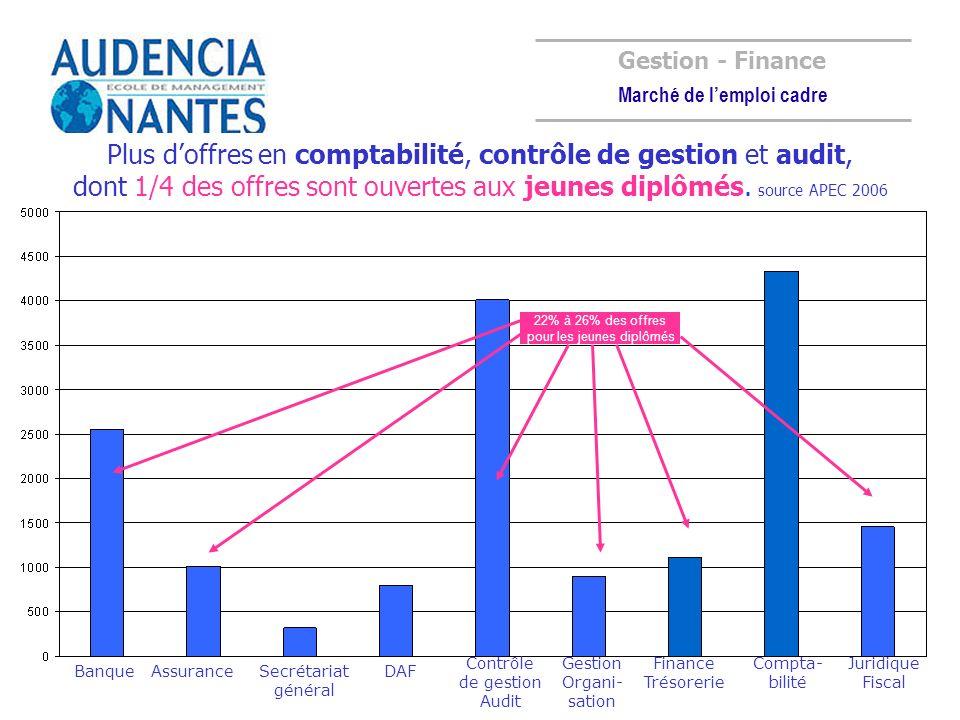 Gestion - Finance Marché de lemploi cadre Plus doffres en comptabilité, contrôle de gestion et audit, dont 1/4 des offres sont ouvertes aux jeunes dip