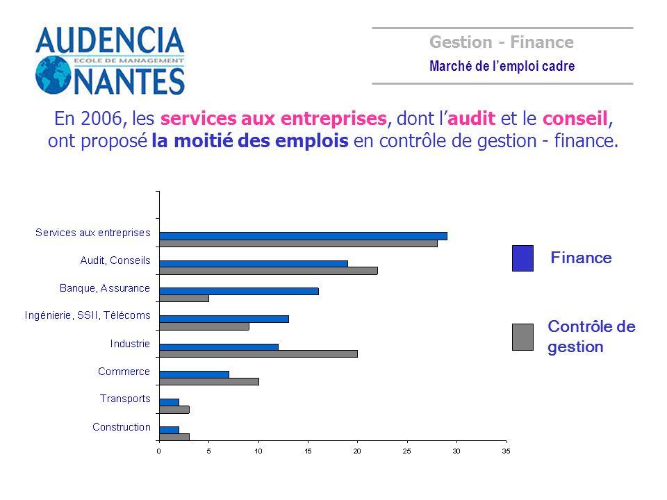 En 2006, les services aux entreprises, dont laudit et le conseil, ont proposé la moitié des emplois en contrôle de gestion - finance. Gestion - Financ