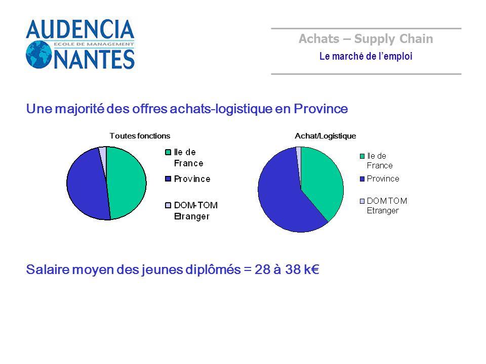 24% 29% Achats – Supply Chain Le marché de lemploi 23% Une majorité des offres achats-logistique en Province Toutes fonctionsAchat/Logistique Salaire