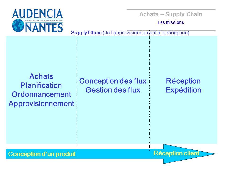 Conception dun produit Réception client Achats – Supply Chain Les missions Supply Chain (de lapprovisionnement à la réception) Gestion des fournisseur