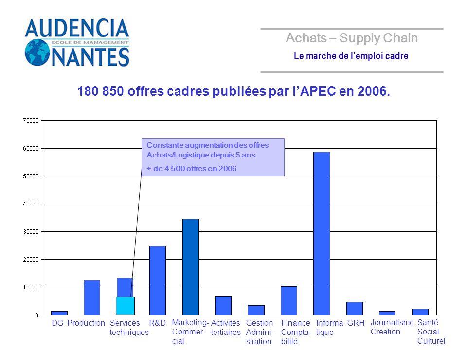 180 850 offres cadres publiées par lAPEC en 2006. Achats – Supply Chain Le marché de lemploi cadre DGProductionServices techniques R&D Marketing- Comm