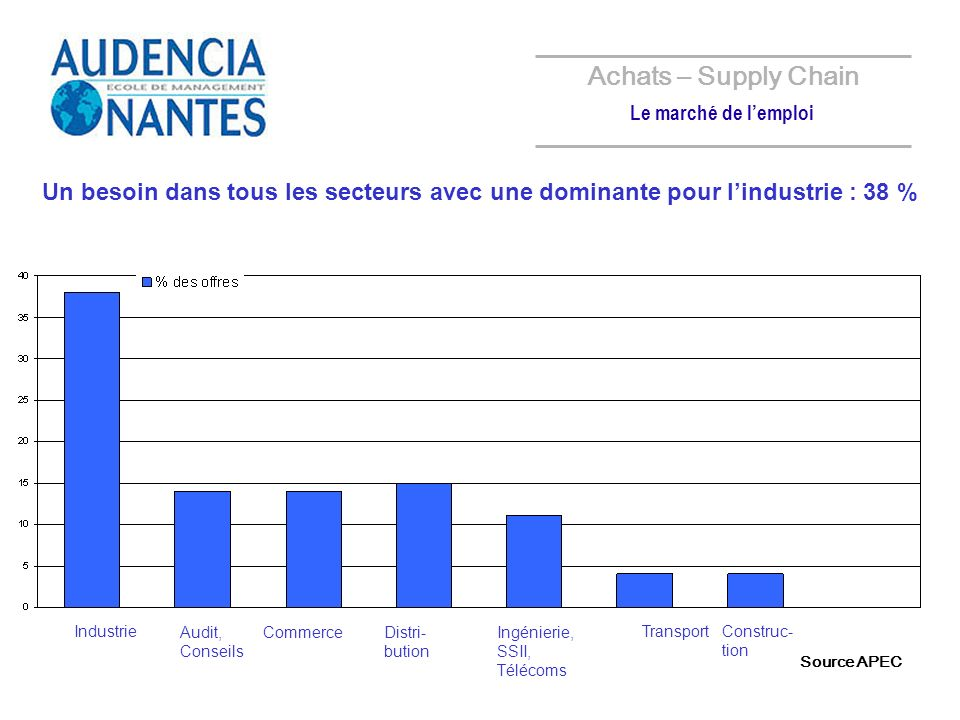 24% 29% Achats – Supply Chain Le marché de lemploi 23% Une majorité des offres achats-logistique en Province Toutes fonctionsAchat/Logistique Salaire moyen des jeunes diplômés = 28 à 38 k