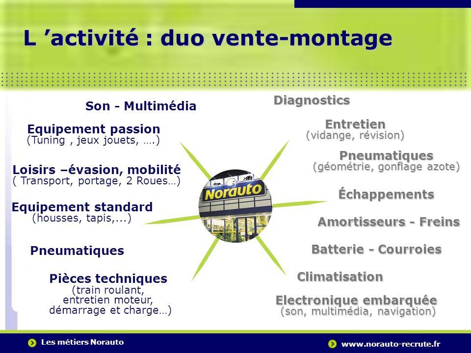 Les métiers Norauto www.norauto-recrute.fr..….…………………………………………………………………………. L activité : duo vente-montage Pneumatiques Son - Multimédia Equipement pa