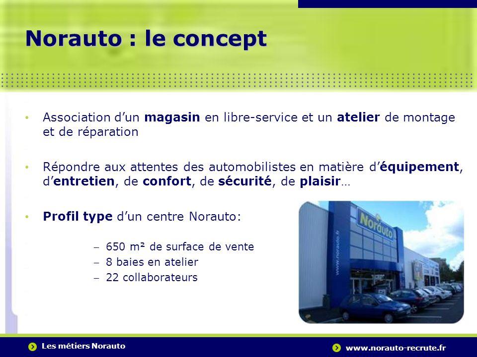 Les métiers Norauto www.norauto-recrute.fr..….…………………………………………………………………………. Norauto : le concept Association dun magasin en libre-service et un atelie