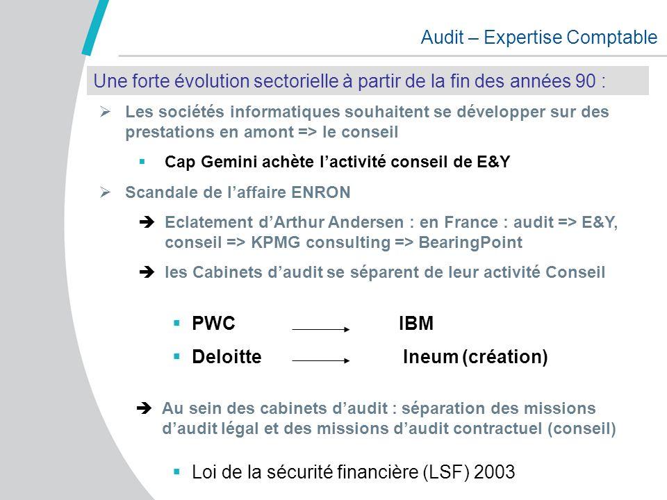 Audit – Expertise Comptable 17 000 Cabinets dont 80 % de – de 50 salariés + 120 000 collaborateurs dont 14% chez les « big four » : Deloitte – Ernst & Young – KPMG – PWC + 12 milliards de CA dont 20% réalisés par les « big four » + de 2 millions dentreprises clientes + de 5 500 stagiaires Secteur de laudit et expertise comptable en France
